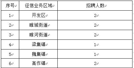 睢宁绿盾征信有限公司招聘(专兼职)企业征信专员若干名
