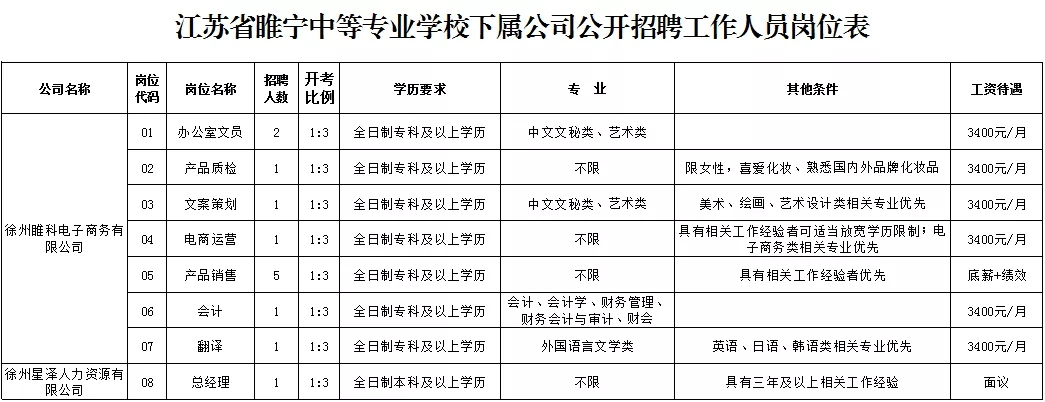 江苏省睢宁中等专业学校下属公司招聘信息(待遇好缴社保)