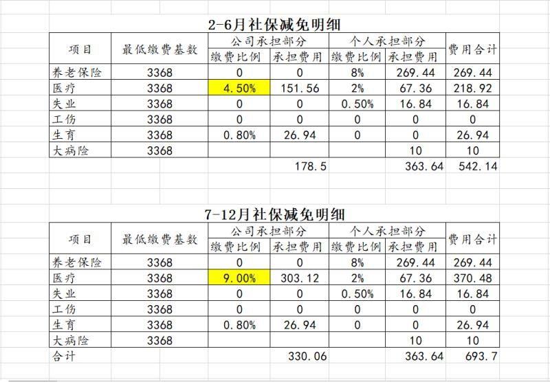 2020年睢宁县社保缴费及减免明细表 最低缴费基数3368元