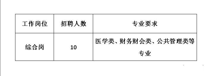 睢宁县医疗保险基金管理中心招聘10名劳务派遣性质医保综合岗工