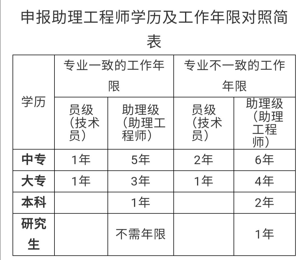 关于睢宁县企业专业技术人员申报助理工程师的相关扶持政策