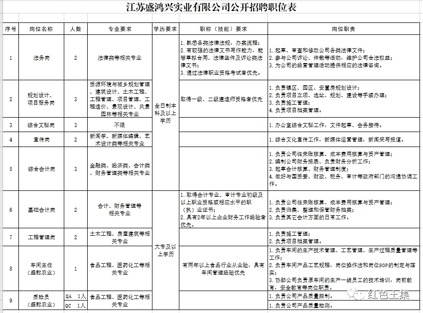江苏盛鸿兴实业有限公司(国企)公开招聘20名工作人员公告