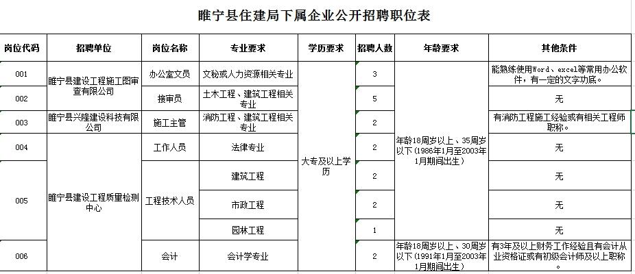 睢宁县住房和城乡建设局下属三家国有企业招聘19名工作人员公告