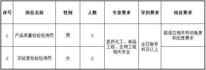 睢宁县市场监督综合检验检测中心招聘5名工作人员公告
