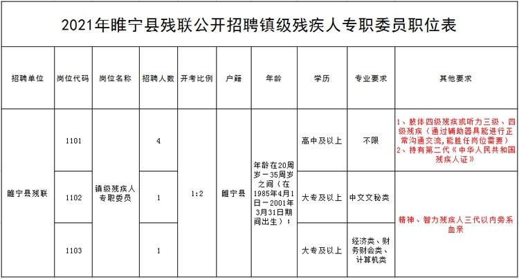 睢宁县残联招聘6名镇级残疾人专职委员公告