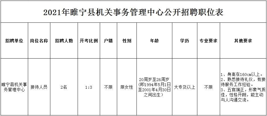 睢宁县机关事务管理中心招聘接待人员2名