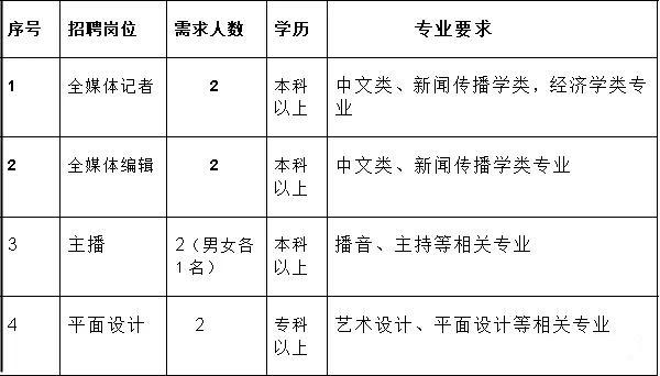 睢宁县融媒体中心(睢宁县广播电视台)招聘全媒体记者、编辑、播音、主持、平面